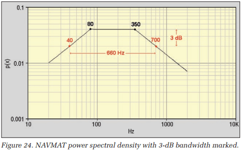 NAVMAT power spectral density with 3-dB bandwidth marked