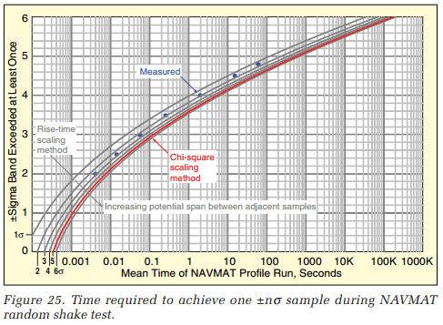 Time required to achieve one ±nσ sample during NAVMAT random shake test