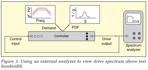 Using an external analyzer to view drive spectrum above test bandwidth