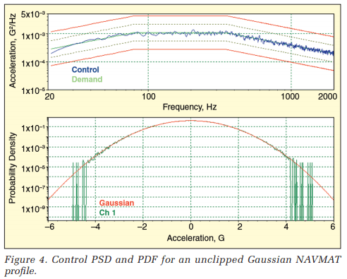 Control PSD and PDF for an unclipped Gaussian NAVMAT profile