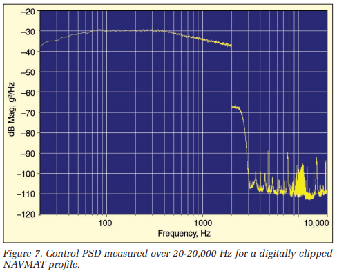 Control PSD measured over 20-20,000 Hz for a digitally clipped NAVMAT profile
