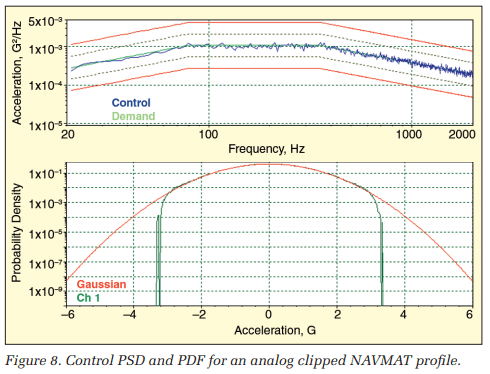 Control PSD and PDF for an analog clipped NAVMAT profile