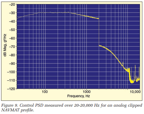 Control PSD measured over 20-20,000 Hz for an analog clipped NAVMAT profile