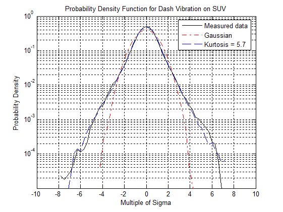 Figure 1.2: Probability Density Function for data gathered from interior automobile vibrations in a road test conducted by Vibration Research Corporation. Note how the higher kurtosis value contains more high peak accelerations (+/- 6 sigma) than Gaussian (+/- 3 sigma). Also, note how Kurtosis Control distribution more closely resembles the real-life measured data than does the Gaussian distribution.