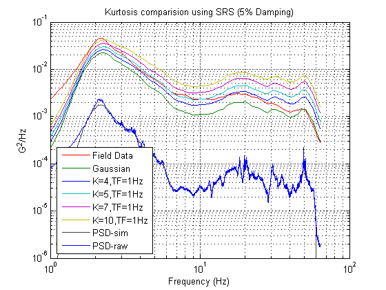 Figure 3.1: SRS plot of Field Data and various Kurtosis values at Transition Frequency = 1 Hz. Note how the higher kurtosis values also have higher SRS plots and how the Gaussian (k=3) SRS plot is considerably below the SRS plot of the Field Data.