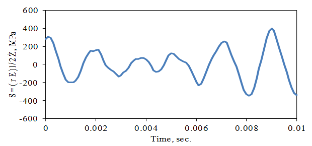 Figure 10. Resonance Response to Random Base Excitation