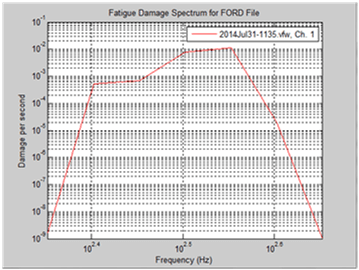 Figure 13. Fatigue Damage Spectrum Computed from Measured Engine Head Vibration