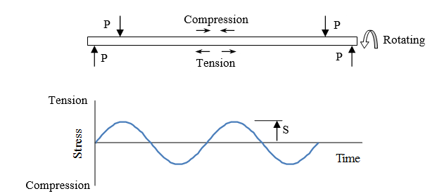 Figure 5. Sinusoidal Stress Loading for Basic Cyclic Fatigue Tests