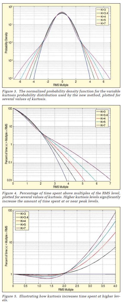 3 kurtosis graphs