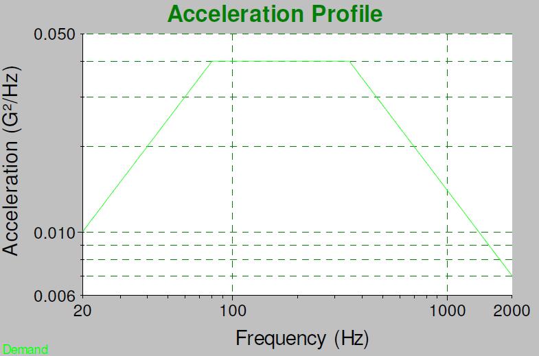 Random RMS Graph