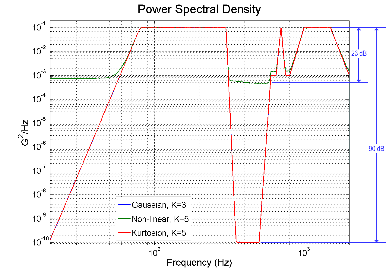 Figure 10. Power spectral density plot for a new method, plotted for kurtosis value of 5, compared to both standard Gaussian random control (kurtosis = 3) and for the previous non-linear method. The new method maintains the controller dynamic range while the non-linear method severely limits dynamic range.