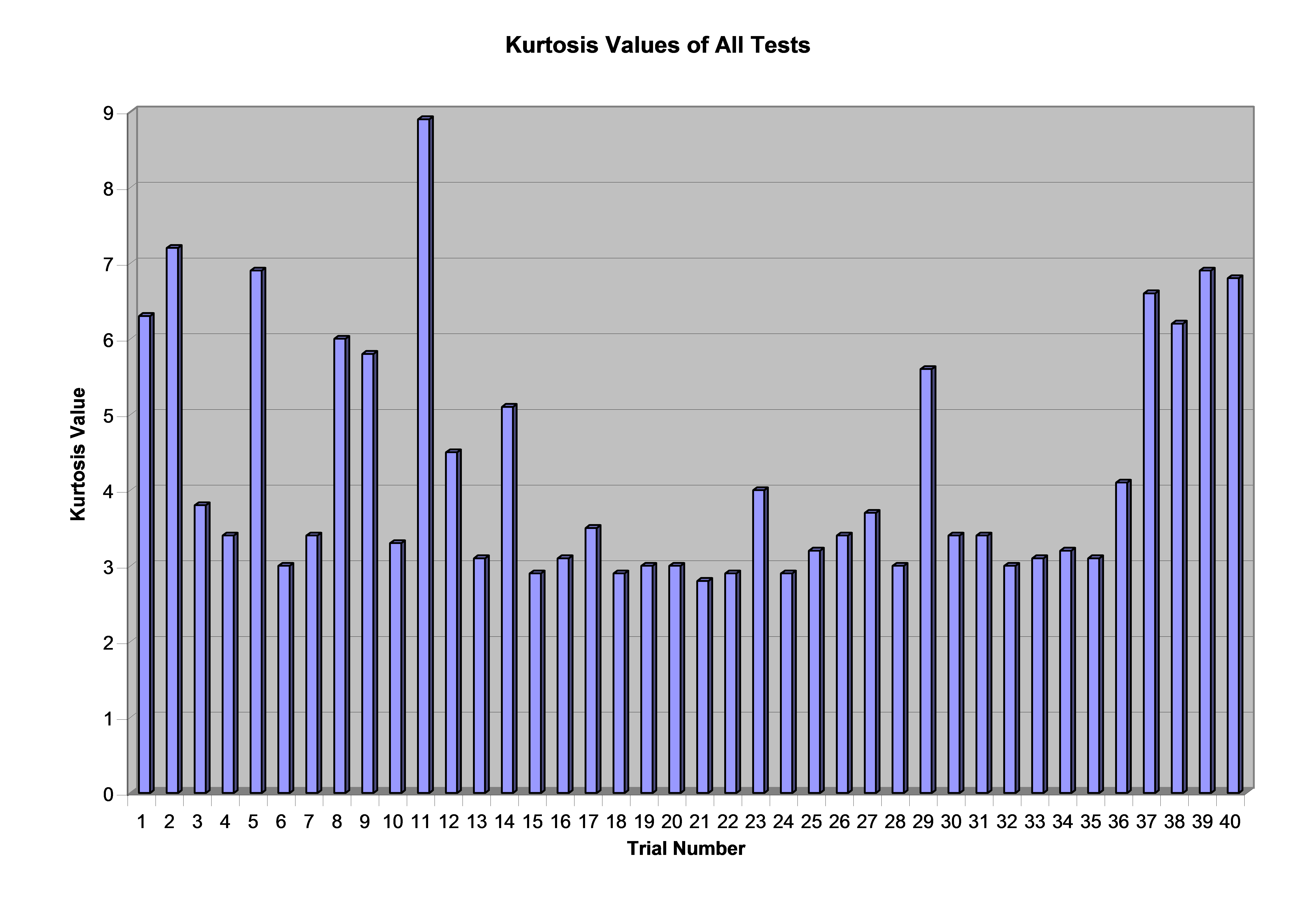 Kurtosis values for 40 tests conducted by Vibration Research Corporation