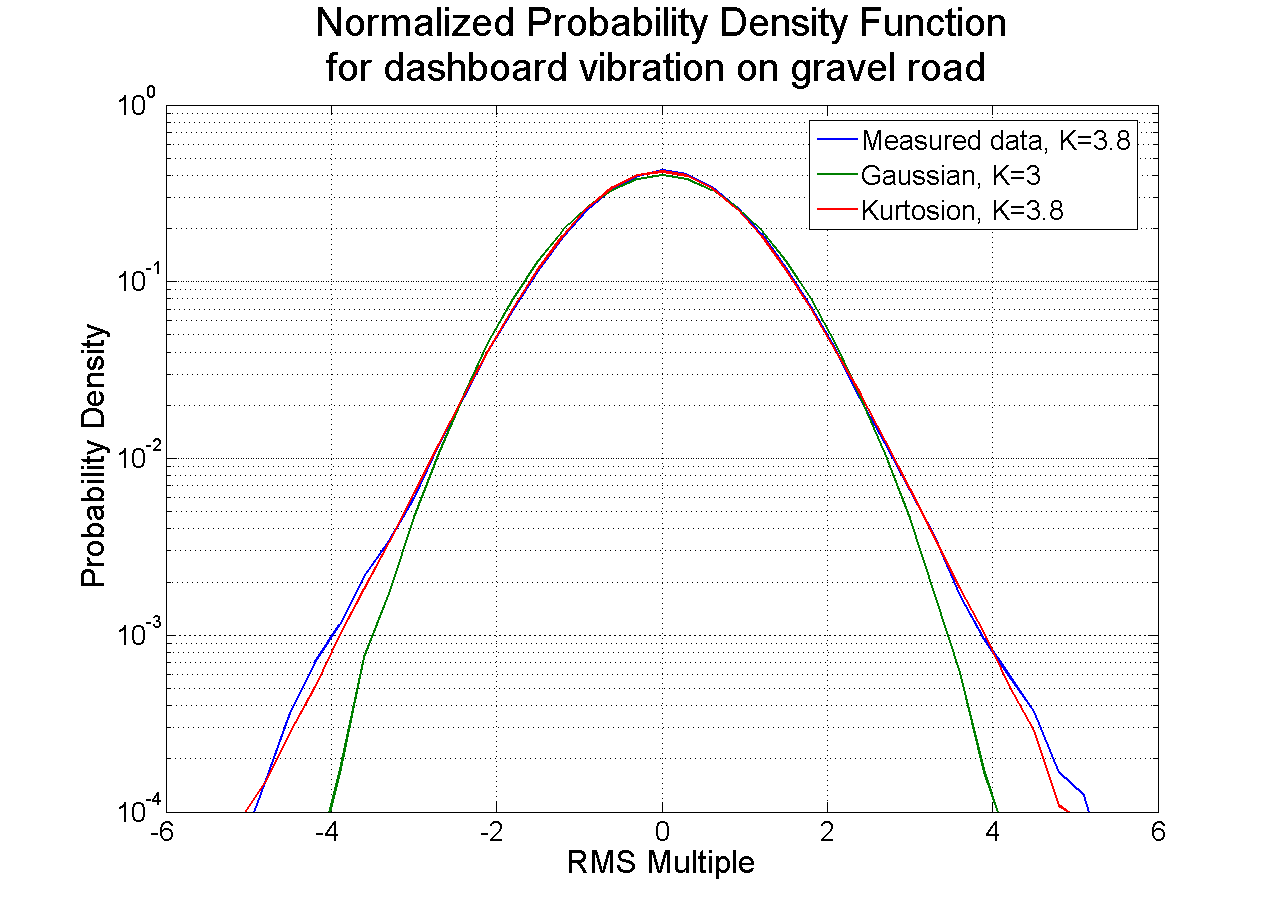 Figure 3. Probability density function for measured field data compared with that produced by random vibration testing with and without matching kurtosis. When the kurtosis is matched, the probability density function reproduced in the lab environment matches much more closely to field measurements.