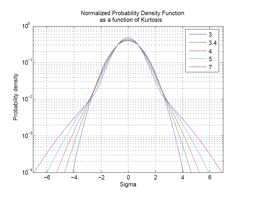 Figure 4. The normalized probability density function for a set of data, plotted for several kurtosis values.