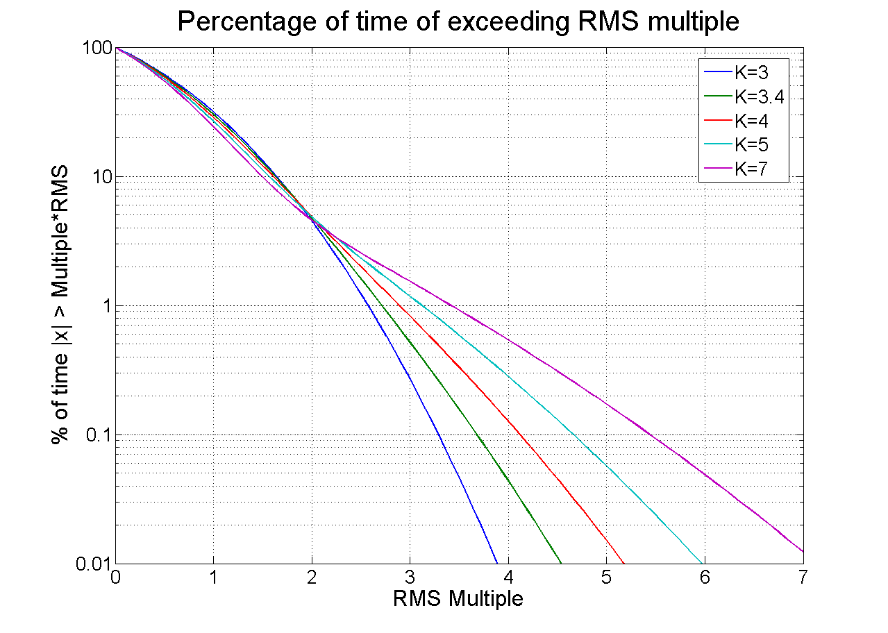 Figure 5. Percentage of time spent above multiples of the RMS level, plotted for several values of kurtosis. Higher kurtosis levels significantly increase the amount of time spent at or near peak levels.