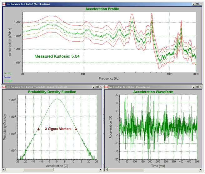 Harvester acceleration profile with kurtosis = 5.
