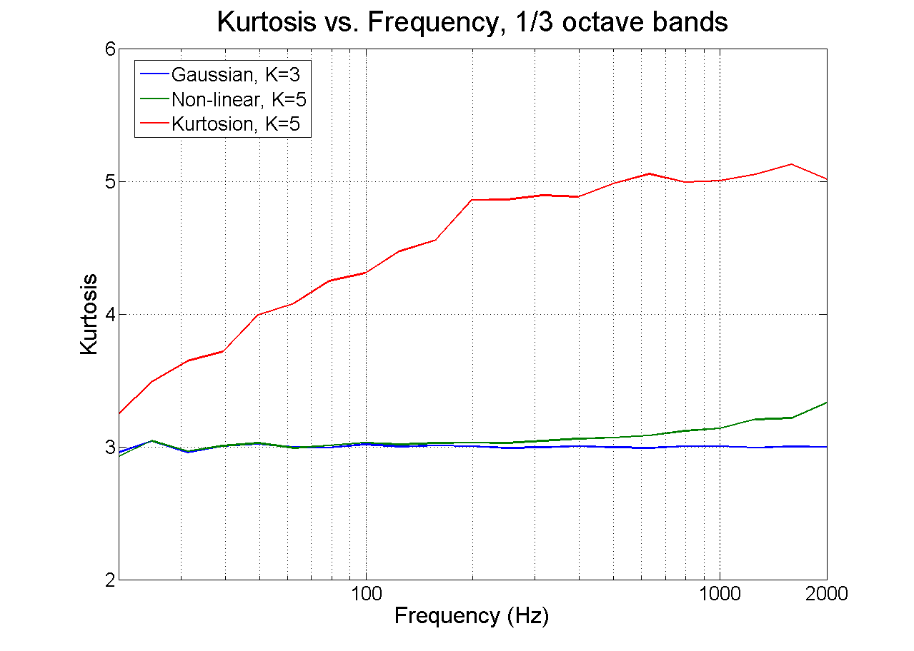 Figure 9. Kurtosis measured in one-third-octave bands for the standard Gaussian random control (kurtosis = 3), for the new method with kurtosis = 5, and for the previous nonlinear method. The new method increases kurtosis through the frequency band of the test.