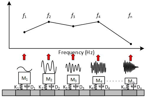 A simple SRS model