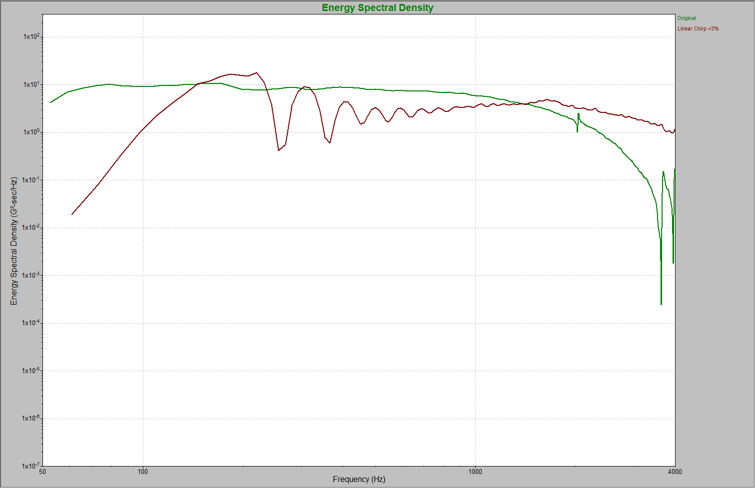 A Linear Chirp waveform overlaid on the original recording