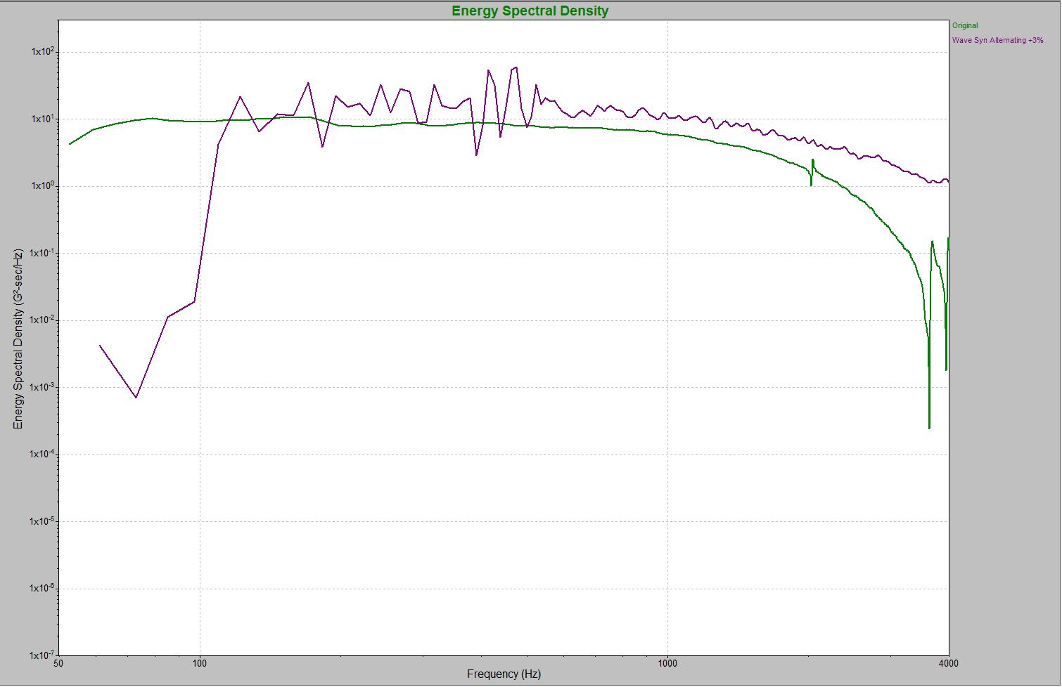 A WavSyn Alternating waveform overlaid on the original recording