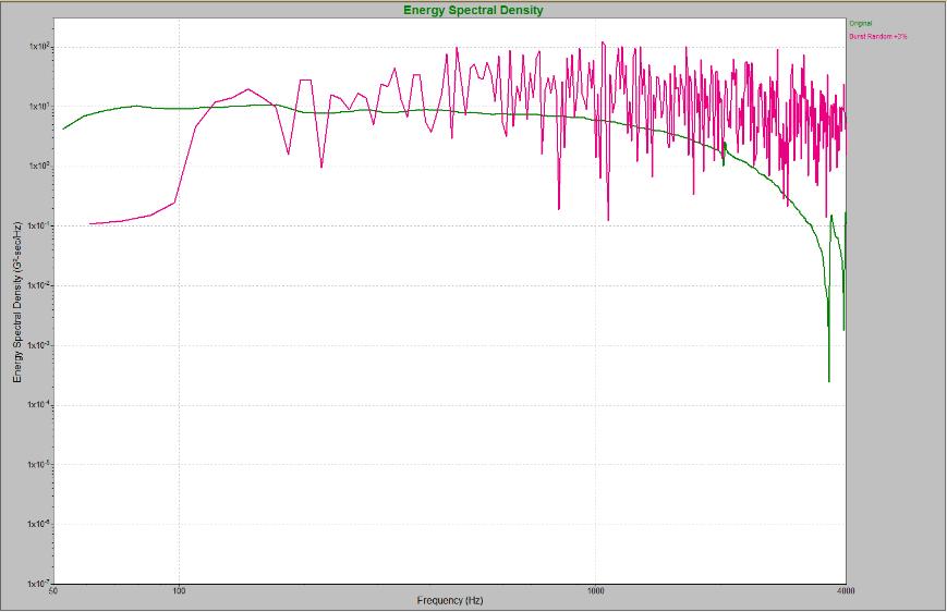 A Burst Random waveform overlaid on the original recording
