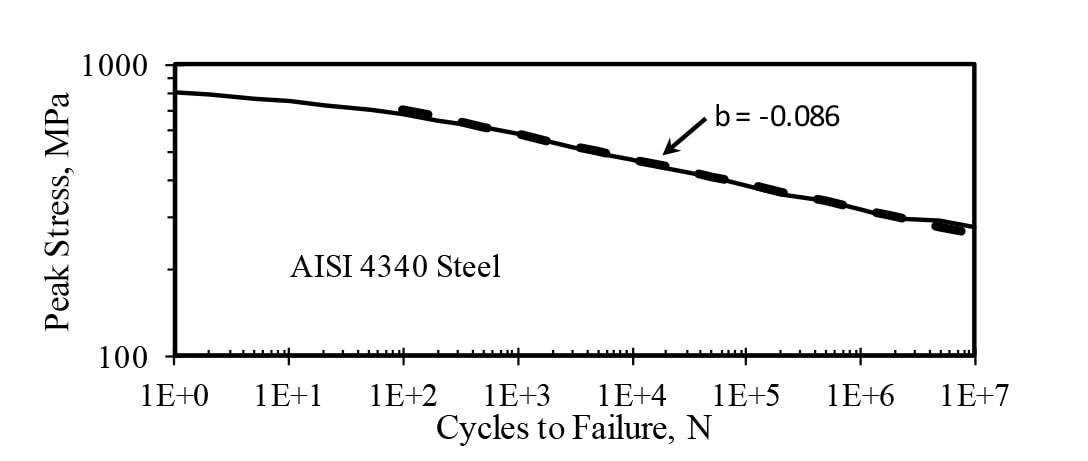 Example of Material S-N Curve with High Cycle Fatigue Curve Fit.