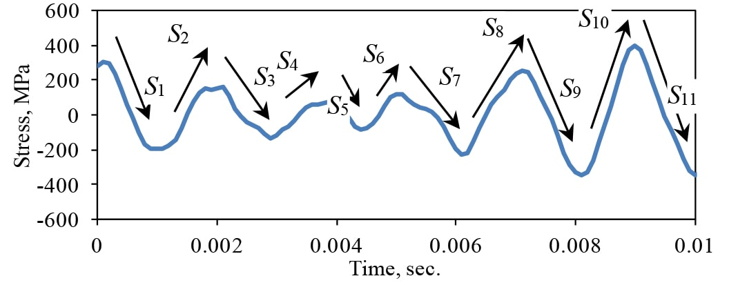 Example of the Response of a Resonance to Random Excitation.
