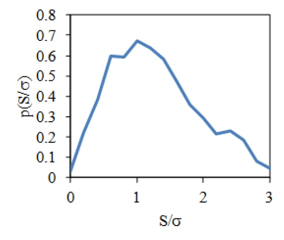 Example of the PDF of the Stress Peaks (Normalized by the Standard Deviation, σ ) of a Randomly Driven Resonance.