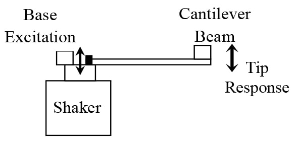 Cantilever Beam Driven by a Base Shaker Excitation with the Tip Vibration Response Measured by an Accelerometer.