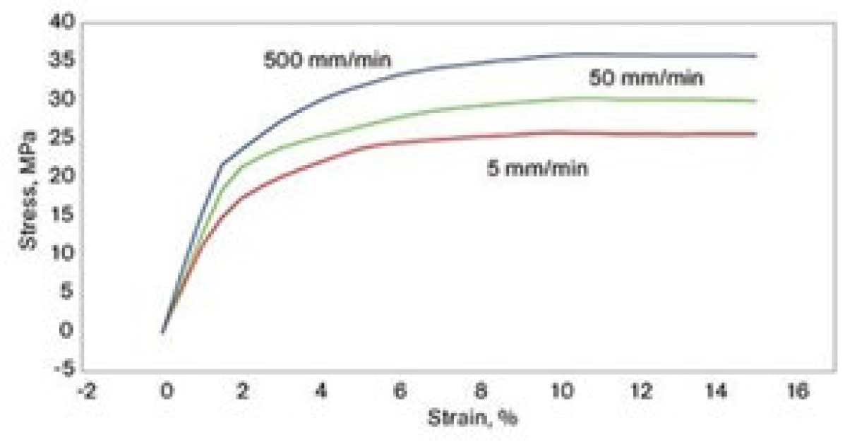Typical Stress-Strain data for a tensile test of PP with different strain rates.