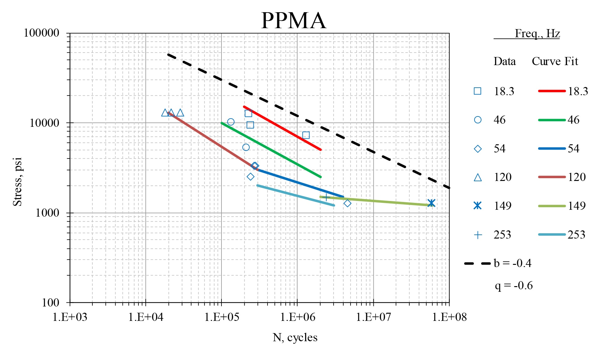 S-N curves for PMMA at different resonance frequencies.