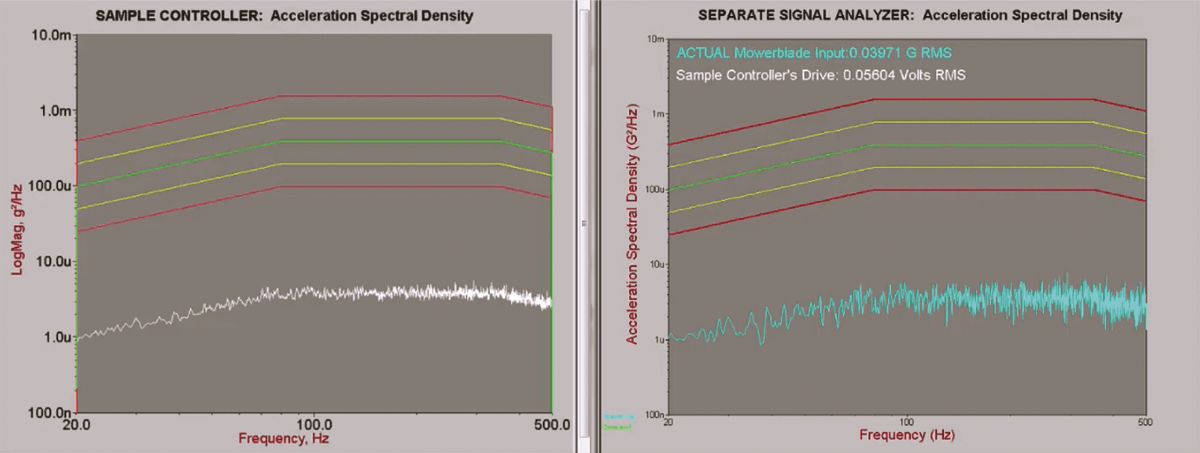 comparison of a sample controller's acceleration spectral density to that of a separate signal analyzer, which shows essentially the same behavior