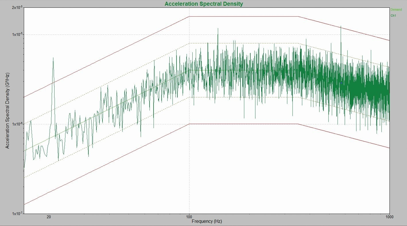 PSD generated by a separate signal analyzer