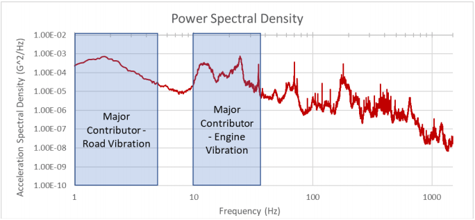 psd showing frequency ranges of known vibration sources