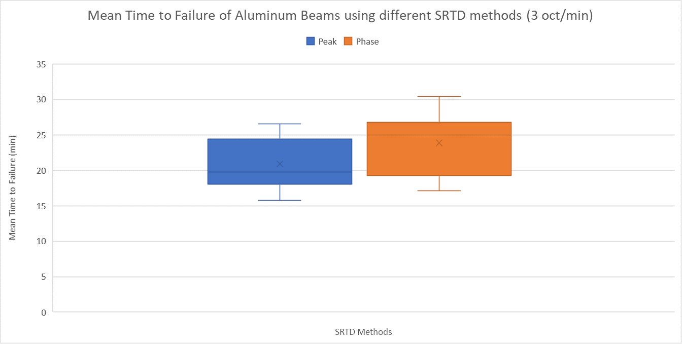 Mean Time of Failure of Alumninum Beams using different SRTD methods (3 oct/min) Graph, showing Peak Mean Time to Failure approximately 19 to 27 minutes, and Phase Mean Time to Failure approximately 18 to 24.5 minutes