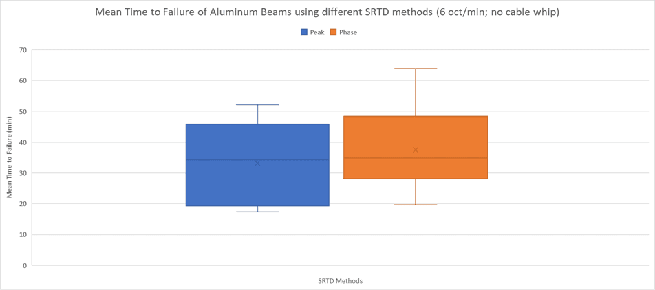 Mean Time of Failure of Aluminum Beams using different SRTD methods (6 oct/min; no cable whip) Graph, showing Peak Mean Time to Failure approximately 19.5 to 46 minutes, and Phase Mean Time to Failure approximately 29 to 49 minutes