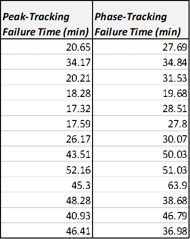 Peak-Tracking Failure Time compared to Phase-Tracking Failure Time (in minutes) - values for Peak-Tracking are lower than Phase-Tracking for 10/13 values