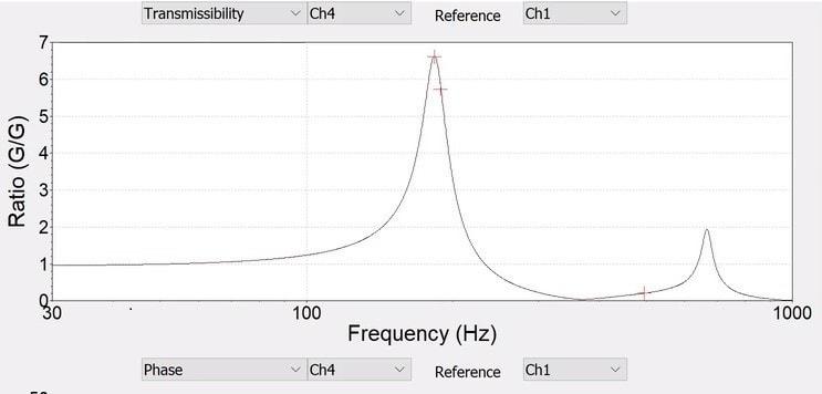 Peak transmissibility identifies the resonance frequency
