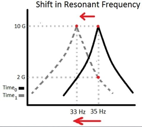 Resonance shifts as material fatigues