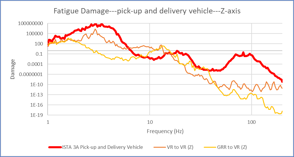 Fatigue damage comparison