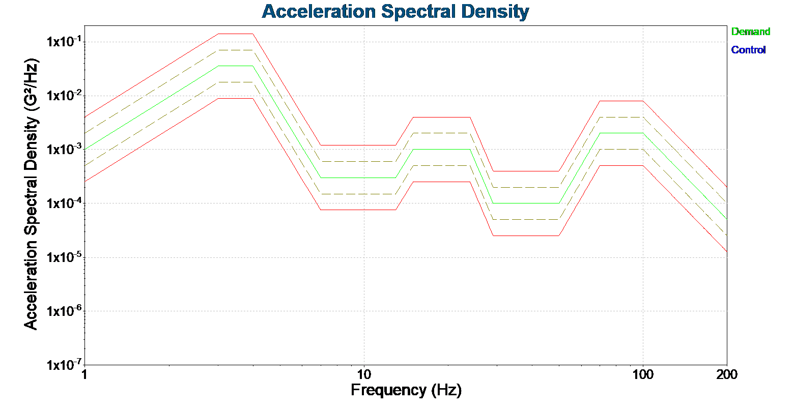The ISTA 3A Pick-up & Delivery Vehicle Spectrum test profile