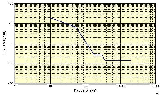 PSD Frequency graph