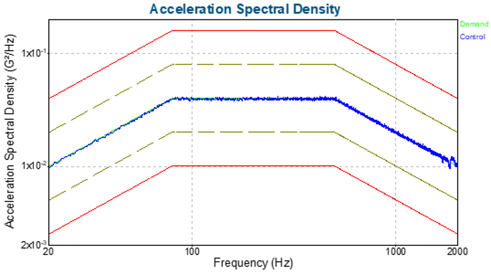 Graph 1: Measured ASD for the spectrometer z-axis test