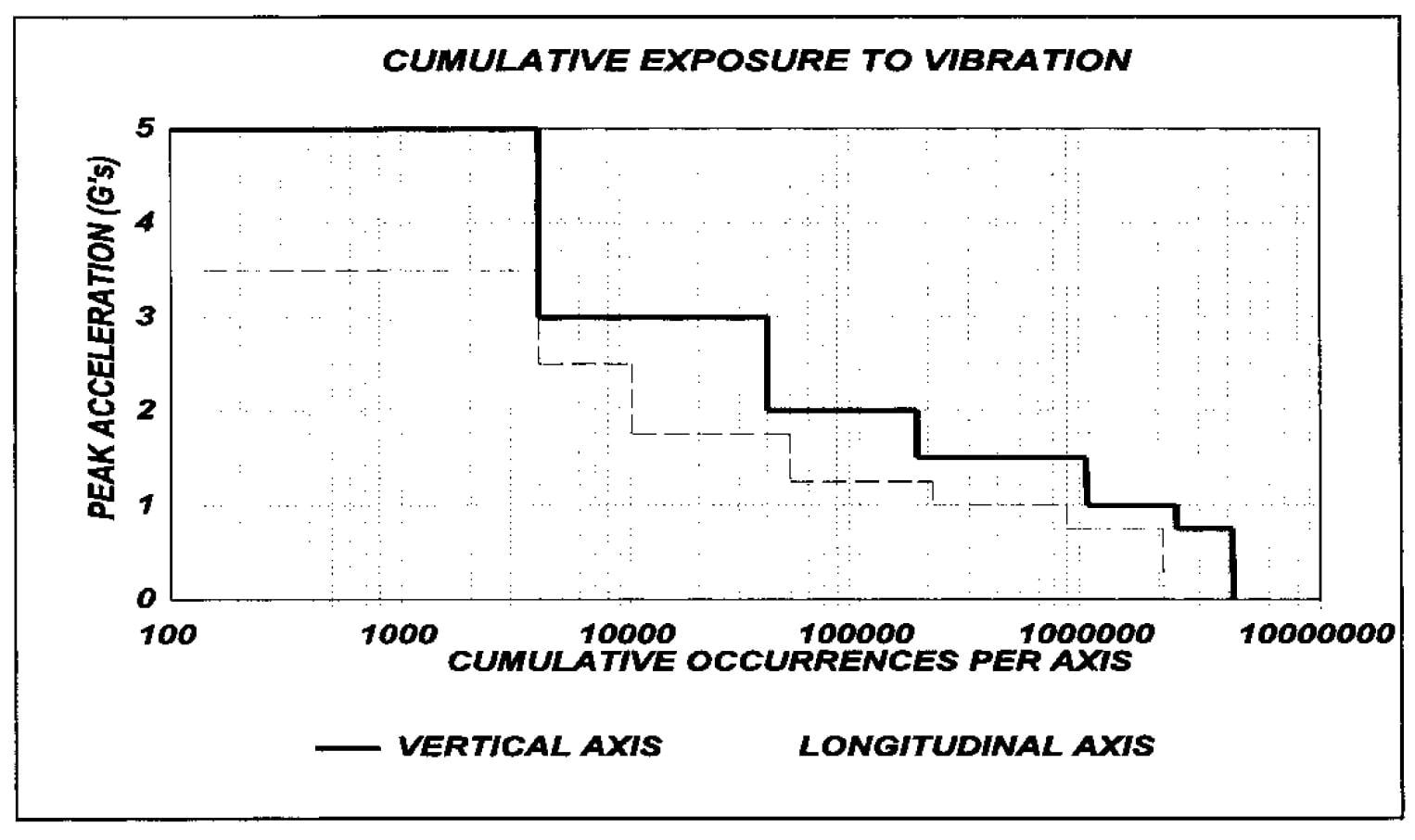 Cumulative Exposure to Vibration Graph