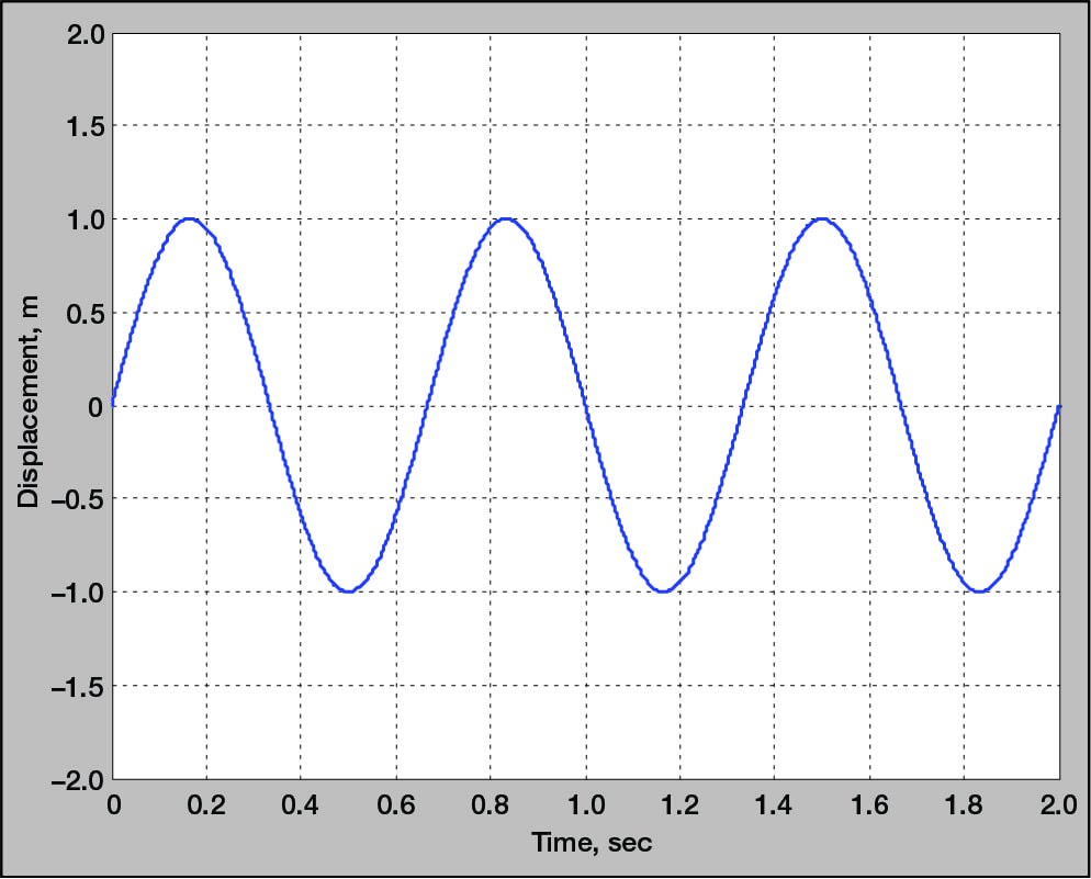 Time history of a sinusoidal waveform