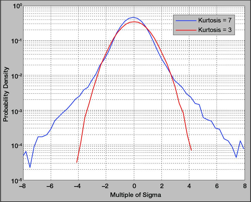 A comparison of kurtosis values