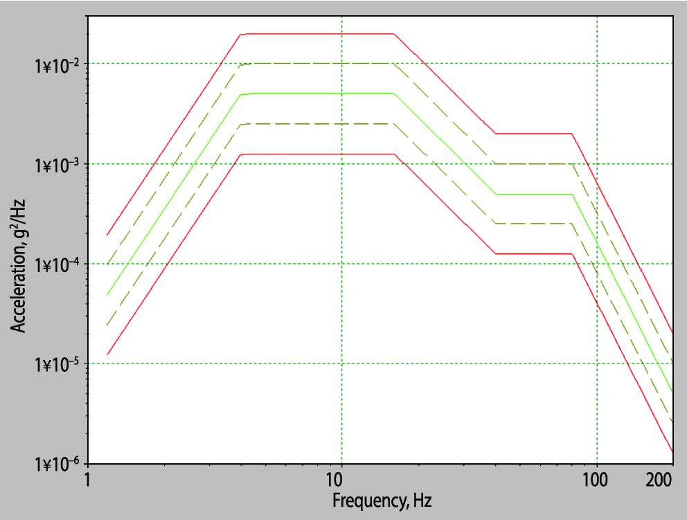 Typical power spectral density vibration testing specification (mean squared acceleration per unit frequency)