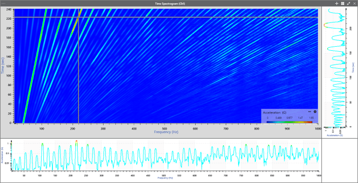 spectrogram with horizontal cross section and vertical cursor
