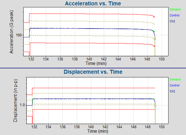 Acceleration vs. Time and Displacement vs. Time graphs