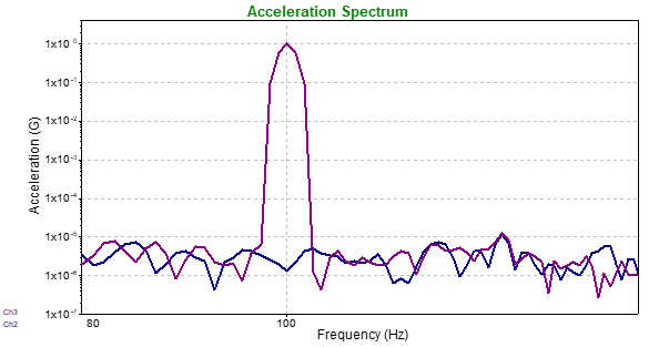 Acceleration Spectrum graph showing 1x10^0 spike at 100Hz on Channel 3
